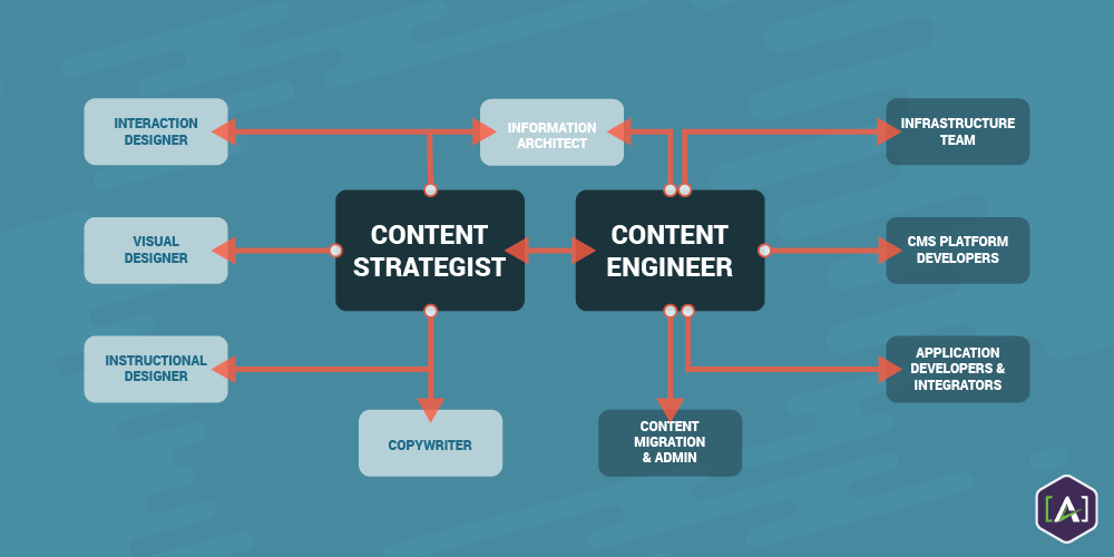 In-Content-—-Integrating-the-Content-Engineering-Practice.png