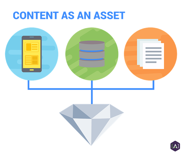 Content Alchemy: Transforming Content Into Assets