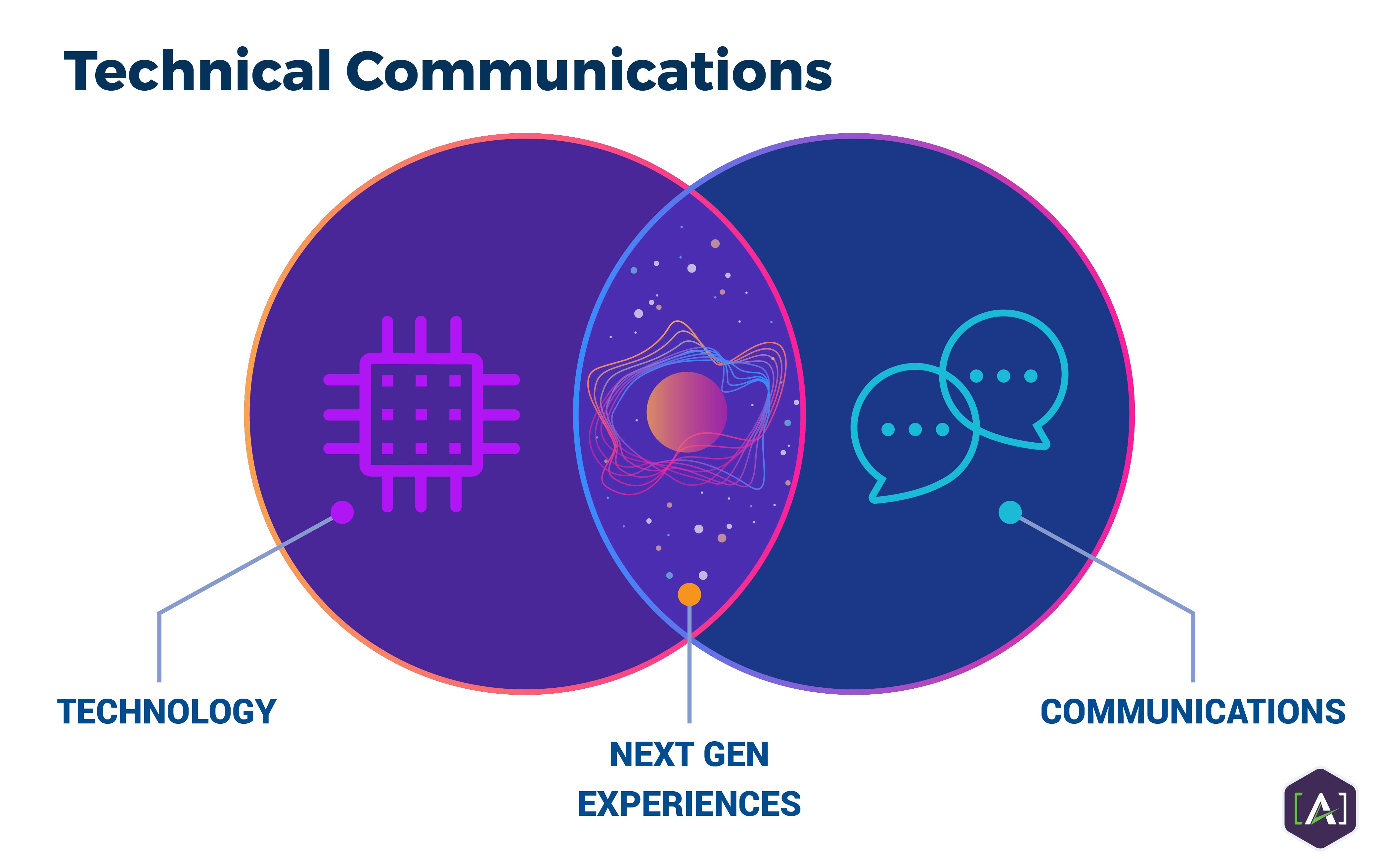 Technical Communications Diagram